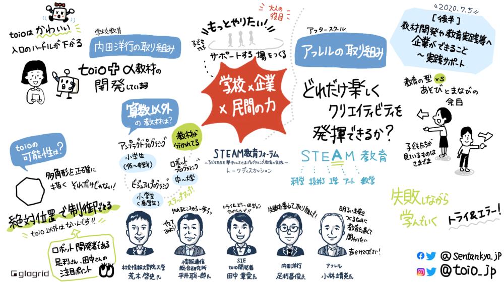 STEAM教育フォーラム 学校×企業×民間